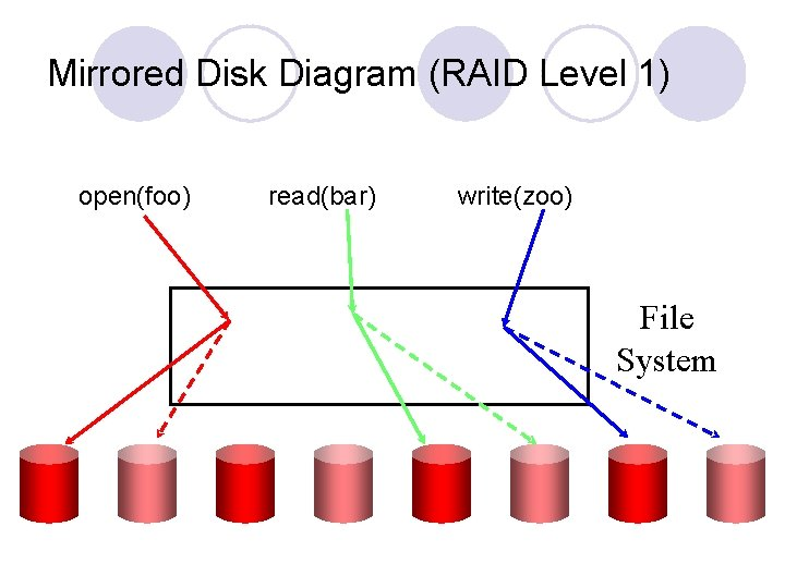 Mirrored Disk Diagram (RAID Level 1) open(foo) read(bar) write(zoo) File System