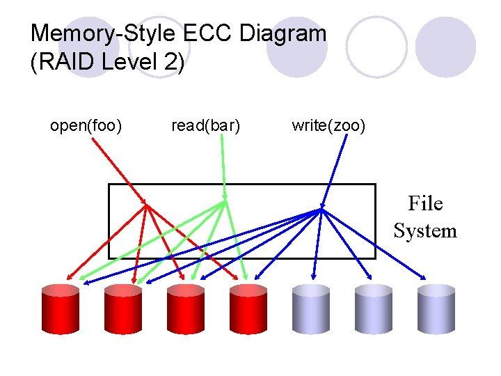 Memory-Style ECC Diagram (RAID Level 2) open(foo) read(bar) write(zoo) File System