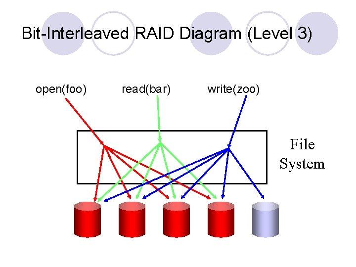 Bit-Interleaved RAID Diagram (Level 3) open(foo) read(bar) write(zoo) File System