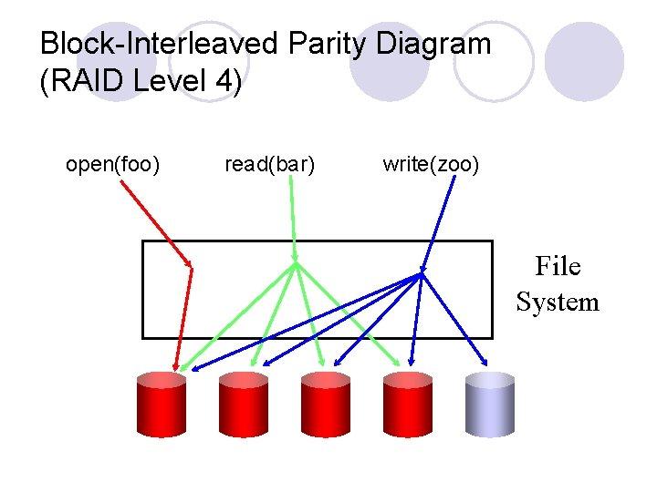 Block-Interleaved Parity Diagram (RAID Level 4) open(foo) read(bar) write(zoo) File System