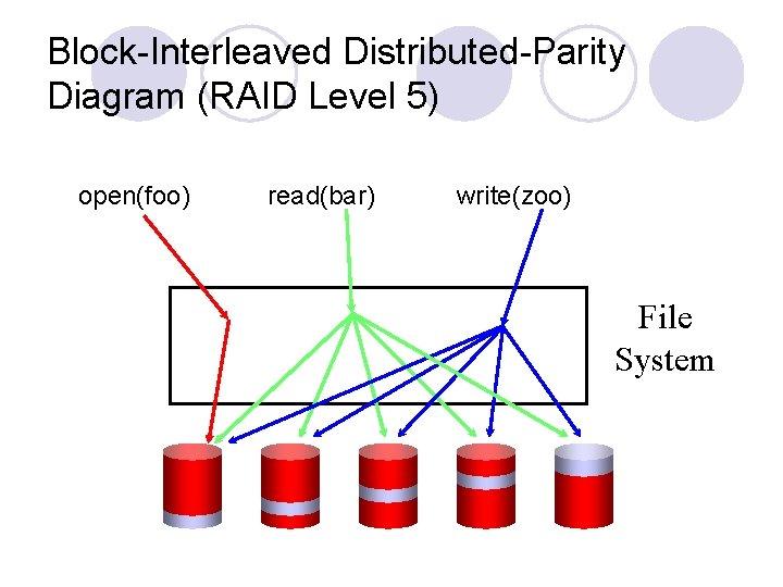Block-Interleaved Distributed-Parity Diagram (RAID Level 5) open(foo) read(bar) write(zoo) File System