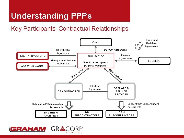 Understanding PPPs Key Participants' Contractual Relationships Direct and Collateral Agreements Client DBFOM Agreement Shareholder