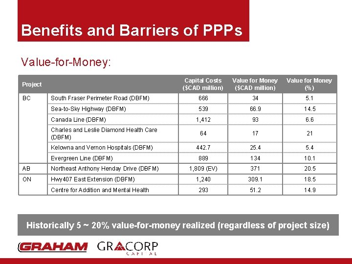 Benefits and Barriers of PPPs Value-for-Money: Capital Costs ($CAD million) Value for Money (%)