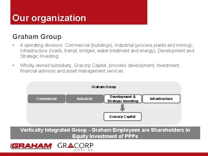 Our organization Graham Group • 4 operating divisions: Commercial (buildings), Industrial (process plants and