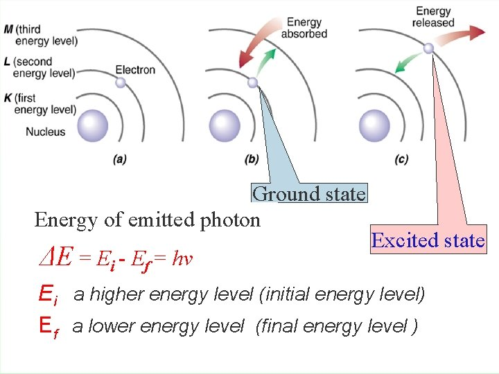 Ground state Energy of emitted photon ΔE = Ei - Ef = hv Excited