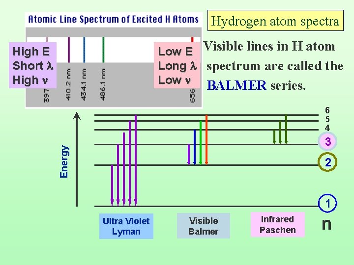 Hydrogen atom spectra Low E Visible lines in H atom Long l spectrum are