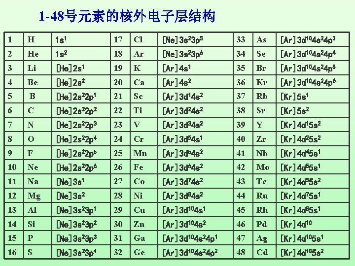 1 -48号元素的核外电子层结构 1 H 1 s 1 17 Cl [Ne]3 s 23 p 5
