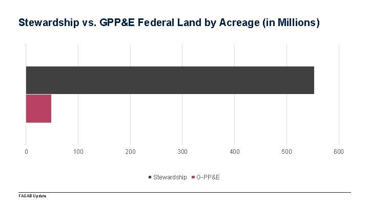 Stewardship vs. GPP&E Federal Land by Acreage (in Millions) 0 100 200 300 Stewardship