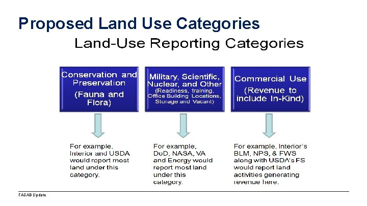 Proposed Land Use Categories FASAB Update