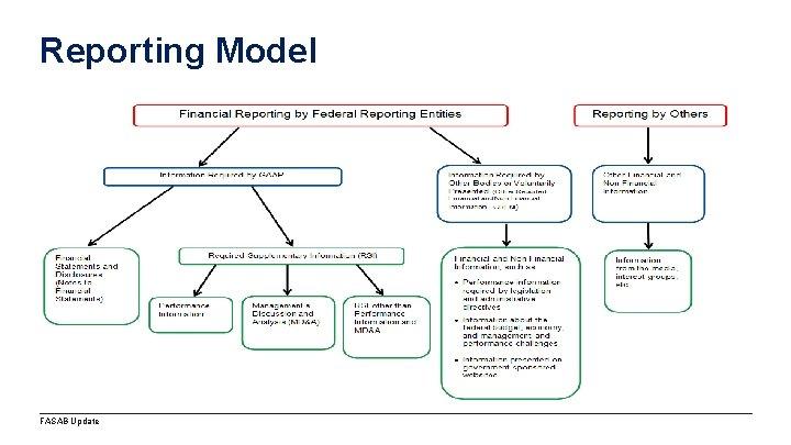 Reporting Model FASAB Update