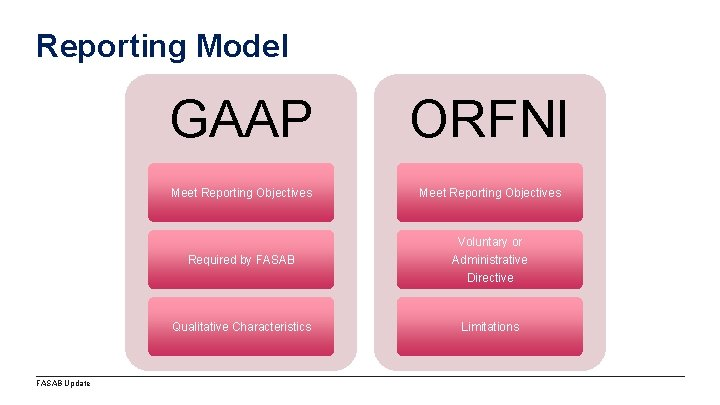 Reporting Model GAAP ORFNI Meet Reporting Objectives Voluntary or Required by FASAB Administrative Directive
