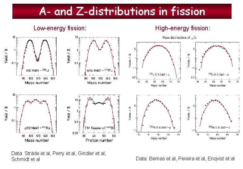 A- and Z-distributions in fission Low-energy fission: Data: Sträde et al, Perry et al,