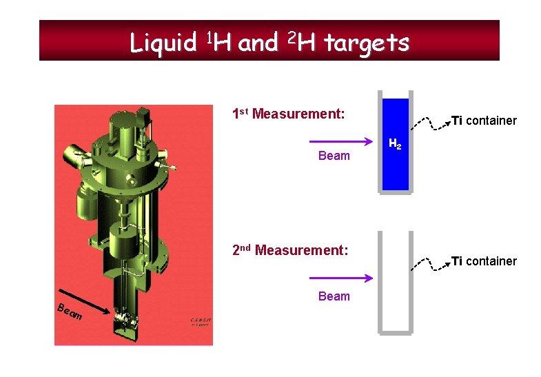 Liquid 1 H and 2 H targets 1 st Measurement: Beam 2 nd Measurement: