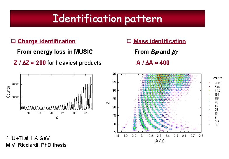 Identification pattern q Charge identification From energy loss in MUSIC Z / Z 200