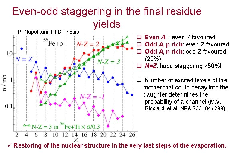 Even-odd staggering in the final residue yields P. Napolitani, Ph. D Thesis q Even