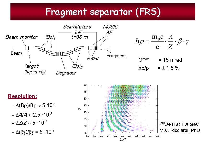 Fragment separator (FRS) Beam max = 15 mrad p/p = 1. 5 % Resolution: