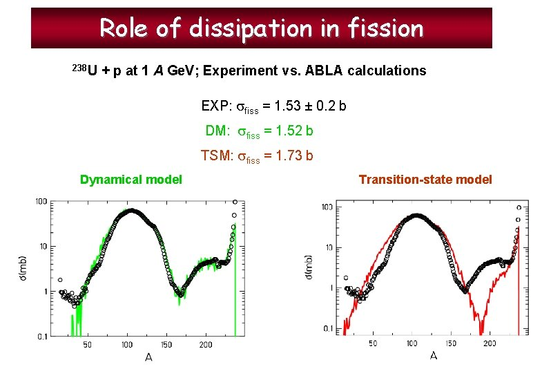 Role of dissipation in fission 238 U + p at 1 A Ge. V;