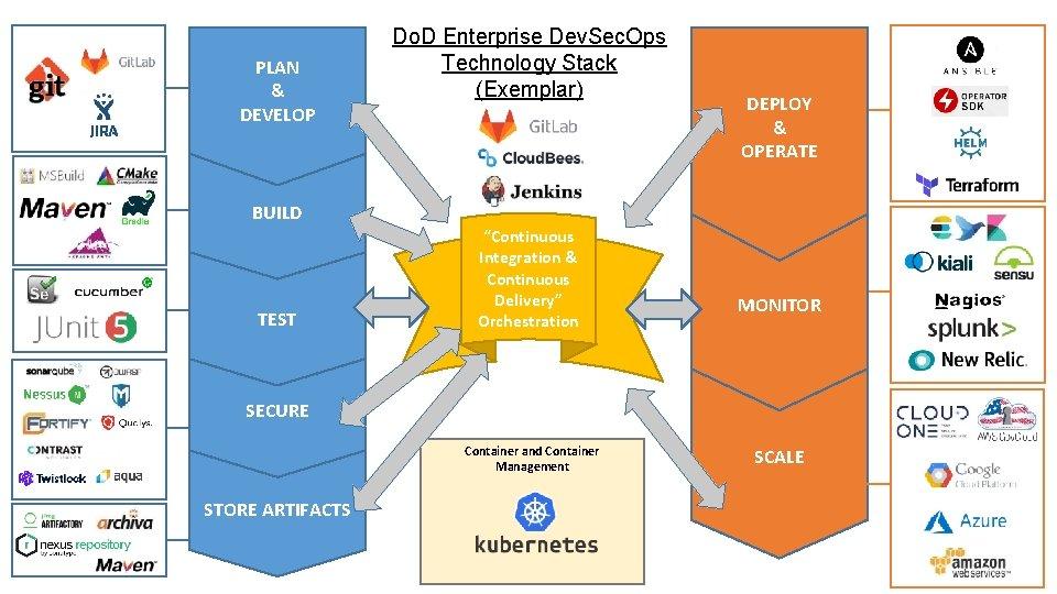 PLAN & DEVELOP Do. D Enterprise Dev. Sec. Ops Technology Stack (Exemplar) DEPLOY &