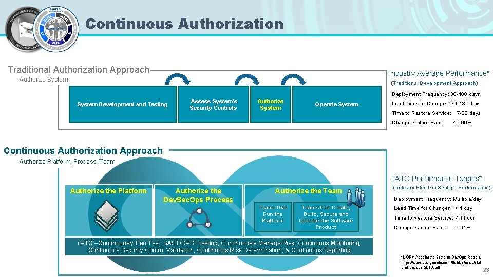 Continuous Authorization Traditional Authorization Approach Industry Average Performance* (Traditional Development Approach) Authorize System Deployment