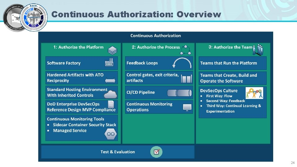 Continuous Authorization: Overview 1: 2: 3: 24