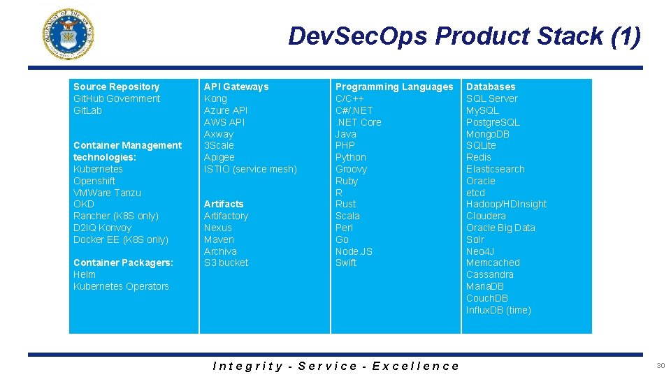Dev. Sec. Ops Product Stack (1) Source Repository Git. Hub Government Git. Lab Container