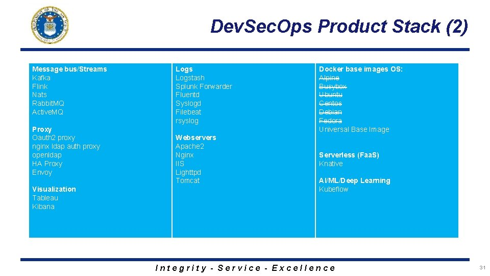 Dev. Sec. Ops Product Stack (2) Message bus/Streams Kafka Flink Nats Rabbit. MQ Active.