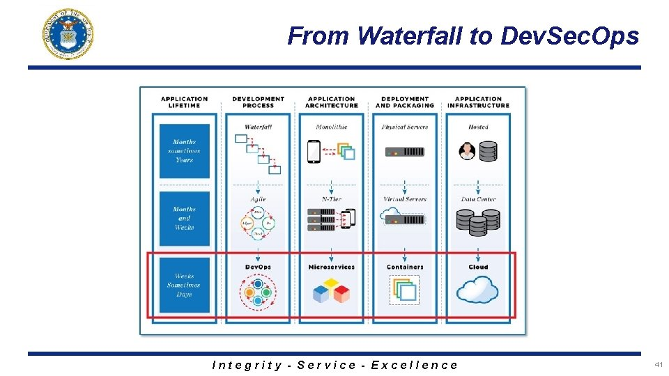 From Waterfall to Dev. Sec. Ops Integrity - Service - Excellence 41