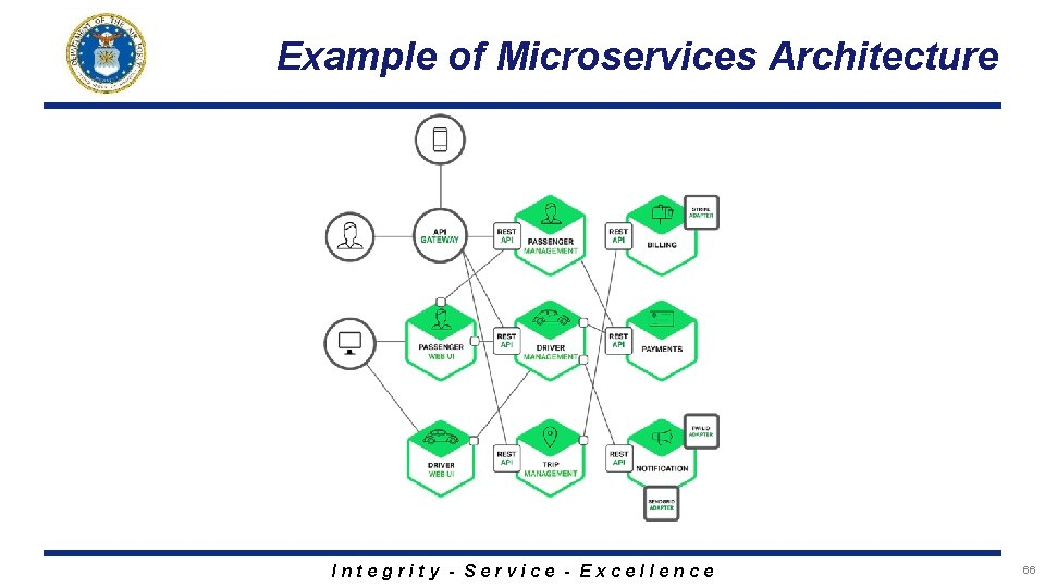 Example of Microservices Architecture Integrity - Service - Excellence 66