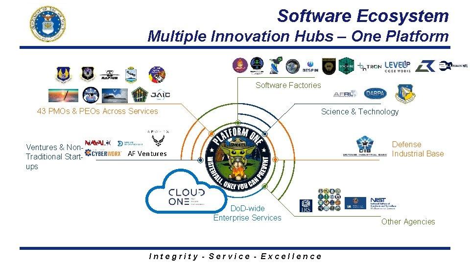 Software Ecosystem Multiple Innovation Hubs – One Platform Software Factories 43 PMOs & PEOs