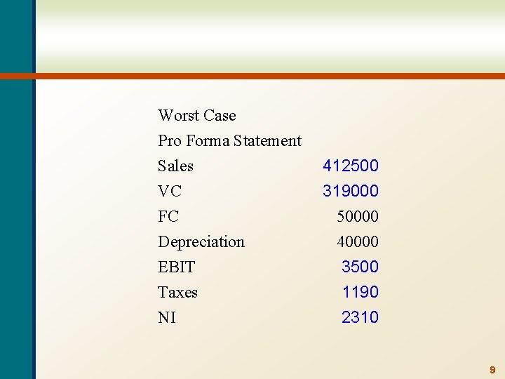Worst Case Pro Forma Statement Sales VC FC Depreciation EBIT Taxes NI 412500 319000