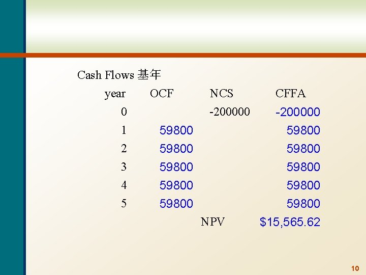 Cash Flows 基年 year OCF 0 1 2 3 4 5 NCS -200000 59800