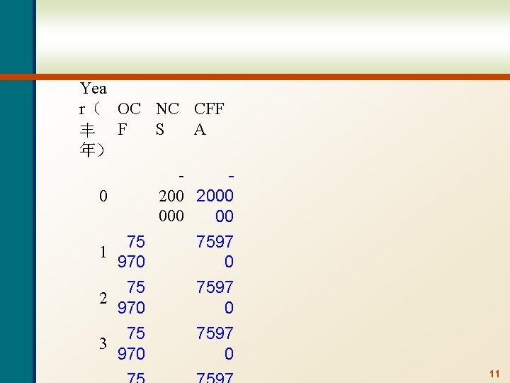 Yea r( OC NC CFF S A 丰 F 年) 0 2000 00 75