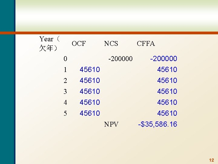 Year( 欠年) OCF 0 1 45610 2 3 4 5 45610 NCS -200000 NPV