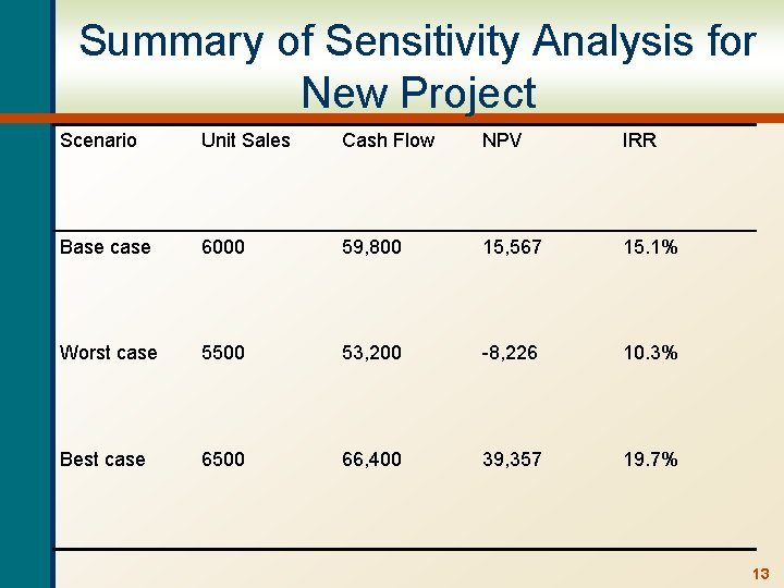 Summary of Sensitivity Analysis for New Project Scenario Unit Sales Cash Flow NPV IRR