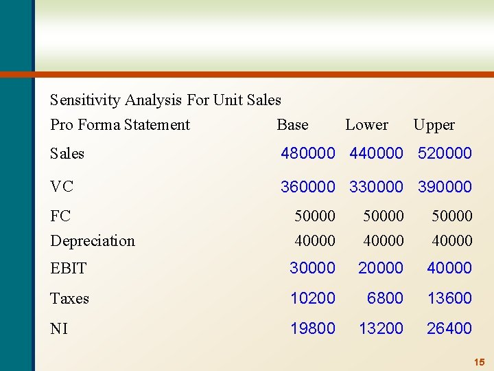 Sensitivity Analysis For Unit Sales Pro Forma Statement Base Lower Upper Sales 480000 440000