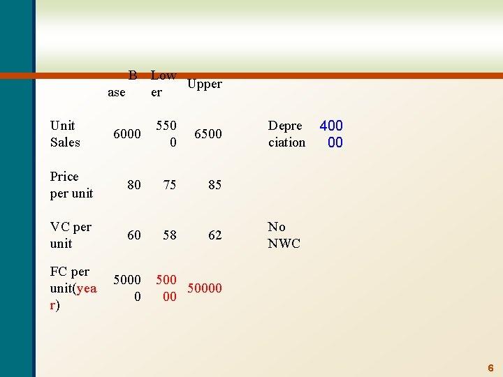 B Low Upper ase er Unit Sales 6000 550 0 6500 Price per unit