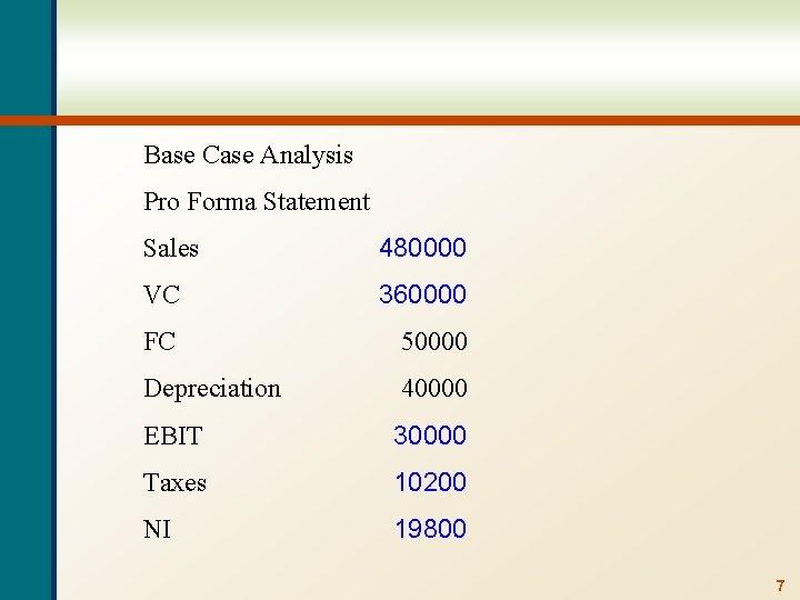 Base Case Analysis Pro Forma Statement Sales 480000 VC 360000 FC 50000 Depreciation 40000