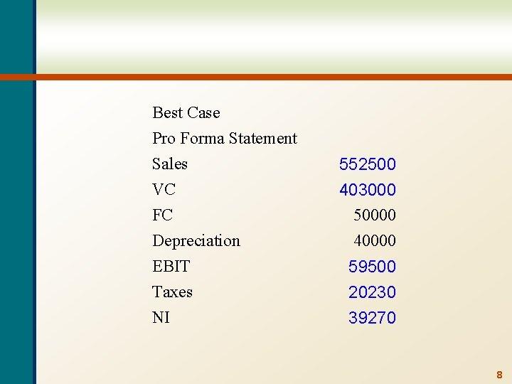Best Case Pro Forma Statement Sales VC FC Depreciation EBIT Taxes NI 552500 403000
