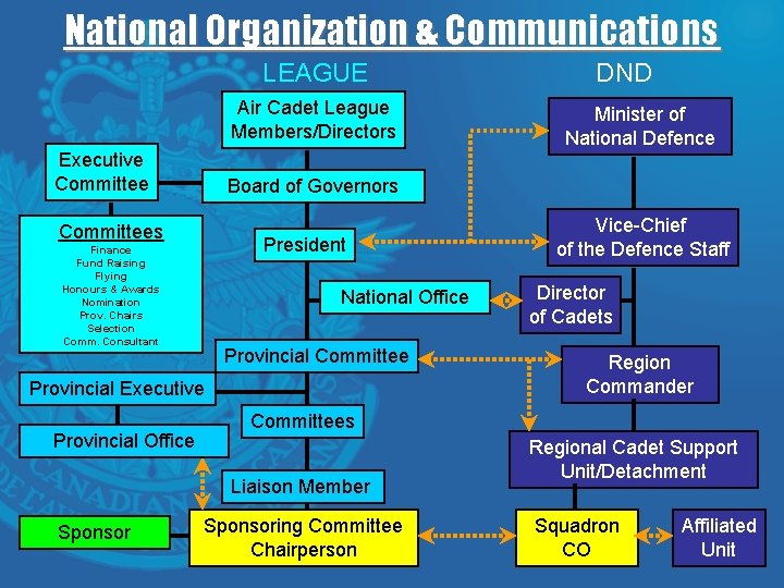 National Organization & Communications LEAGUE Air Cadet League Members/Directors Executive Committee President Finance Fund