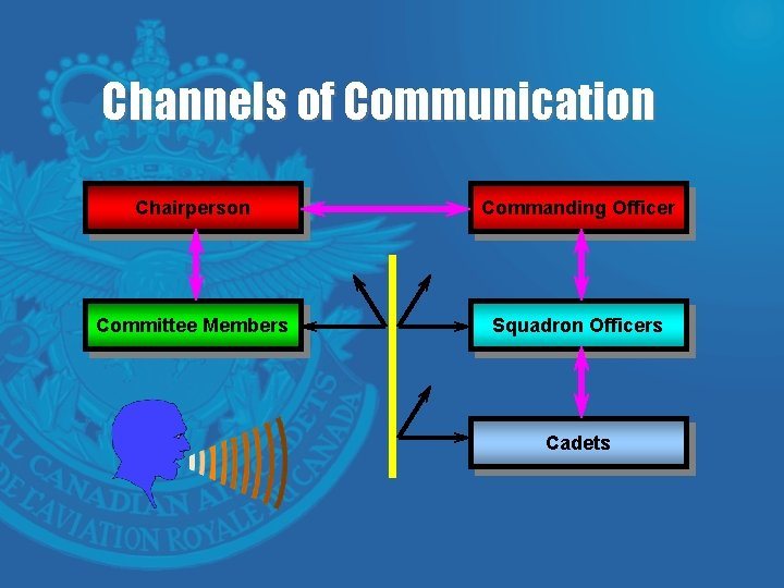 Channels of Communication Chairperson Commanding Officer Committee Members Squadron Officers Cadets