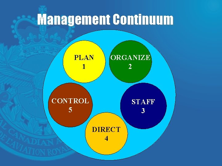 Management Continuum PLAN 1 ORGANIZE 2 CONTROL 5 STAFF 3 DIRECT 4
