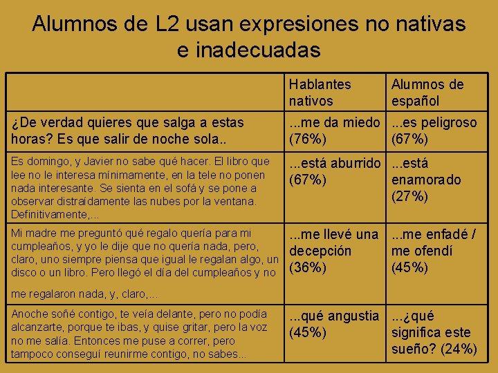 Alumnos de L 2 usan expresiones no nativas e inadecuadas Hablantes nativos Alumnos de