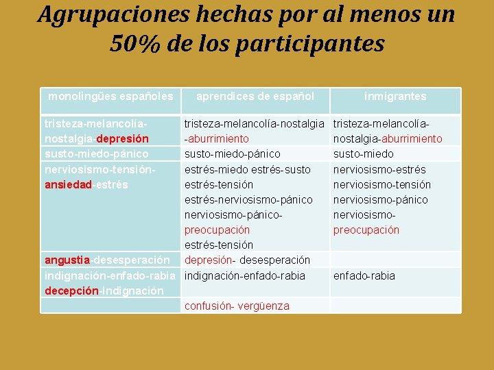 Agrupaciones hechas por al menos un 50% de los participantes monolingües españoles tristeza-melancolíanostalgia-depresión susto-miedo-pánico