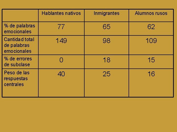 Hablantes nativos Inmigrantes Alumnos rusos % de palabras emocionales 77 65 62 Cantidad total