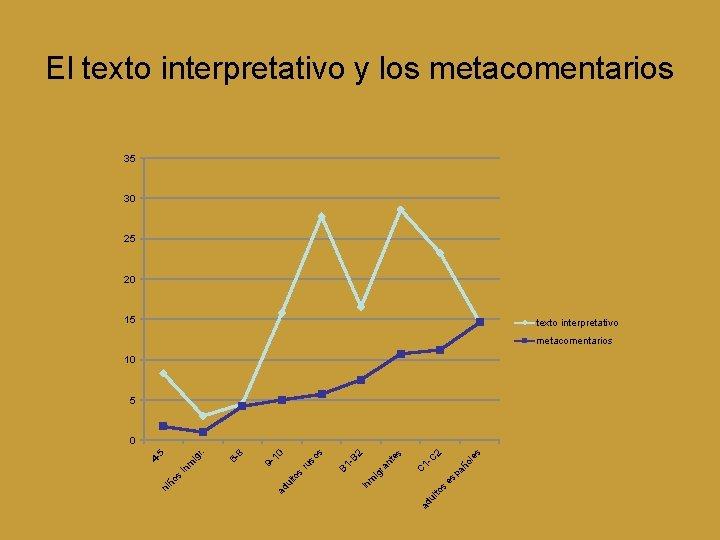 El texto interpretativo y los metacomentarios 35 30 25 20 15 texto interpretativo metacomentarios