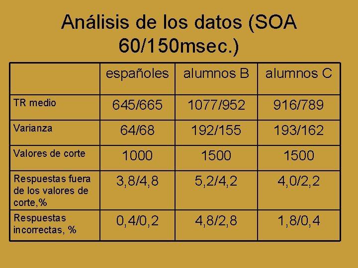 Análisis de los datos (SOA 60/150 msec. ) españoles alumnos B alumnos C TR