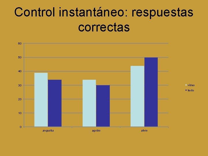 Control instantáneo: respuestas correctas 60 50 40 vídeo 30 texto 20 10 0 angustia