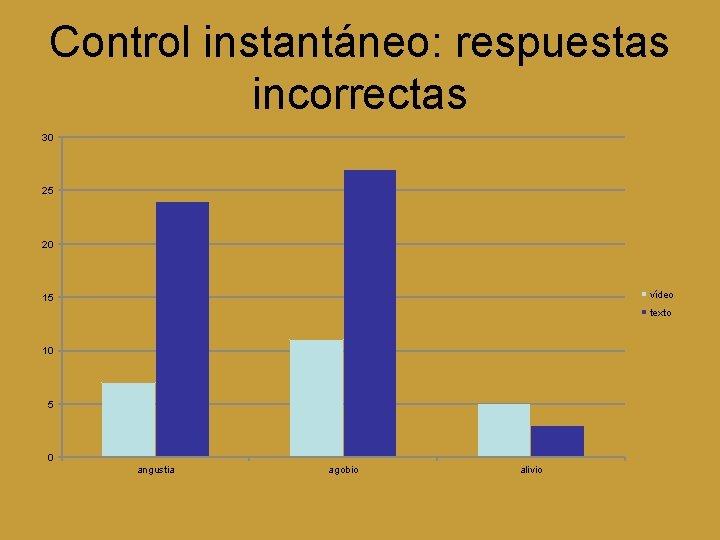 Control instantáneo: respuestas incorrectas 30 25 20 vídeo 15 texto 10 5 0 angustia