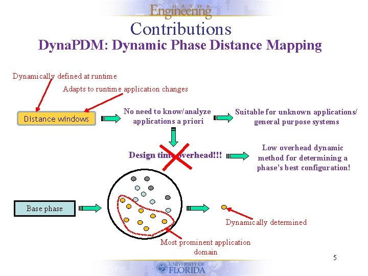 Contributions Dyna. PDM: Dynamic Phase Distance Mapping Dynamically defined at runtime Adapts to runtime