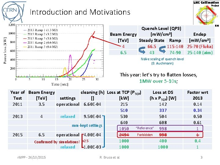 Introduction and Motivations Quench Level (QP 3) Beam Energy [m. W/cm 3] Endep [Te.